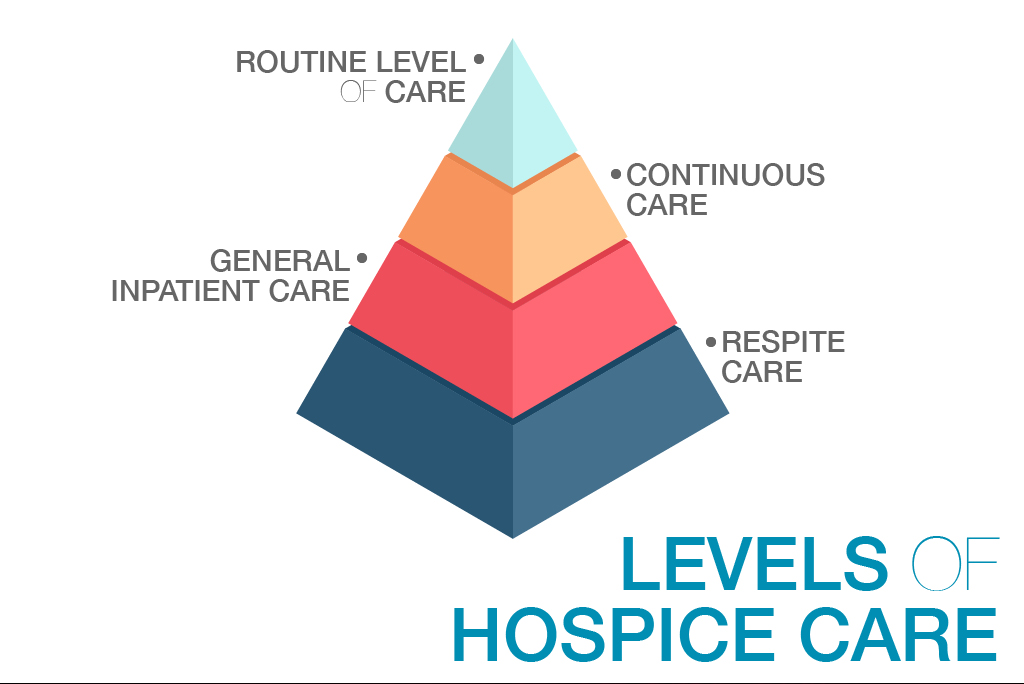 Hospice Levels of Care